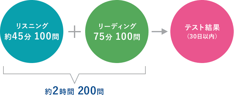 TOEIC® Listening & Reading Testのテスト形式図